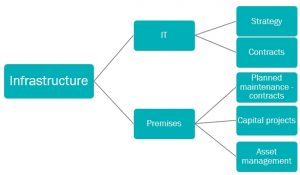 Infrastructure Processes Flow Chart